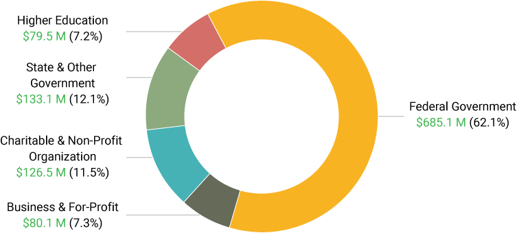 Pie chart shows the research expenditures in different areas: Federal Government $685.1 Million, Higher Education $79.5 Million, Charitable & Non-Profit Organizations $126.5 Million, State and Other Government $133.1 Million, Business & For-Profit $80.1 Million